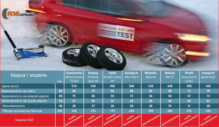 ACE и GTU: тест зимних шин 2011