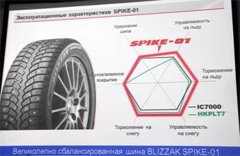 Blizzak Spike-01 сбалонсированная шина