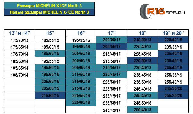 X-ICE North 3: Линейка типоразмеров Michelin X-ICE North 3