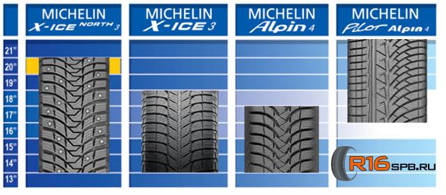 X-ICE North 3: Линейка зимних шин Michelin