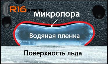 Bridgestone Blizzak VRX Микропора