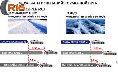 Cordiant Snow Cross результаты испытаний