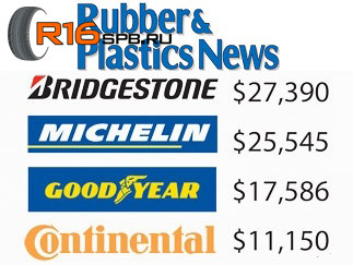 Rubber Plastics News raiting 2014