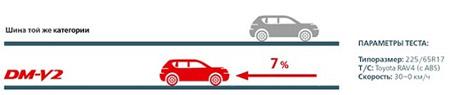 Bridgestone Blizzak DM-V2 - Тормозной путь