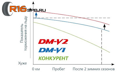 Bridgestone Blizzak DM-V2 - Эксплуатация