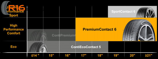 Continental PremiumContact 6 Сегмент